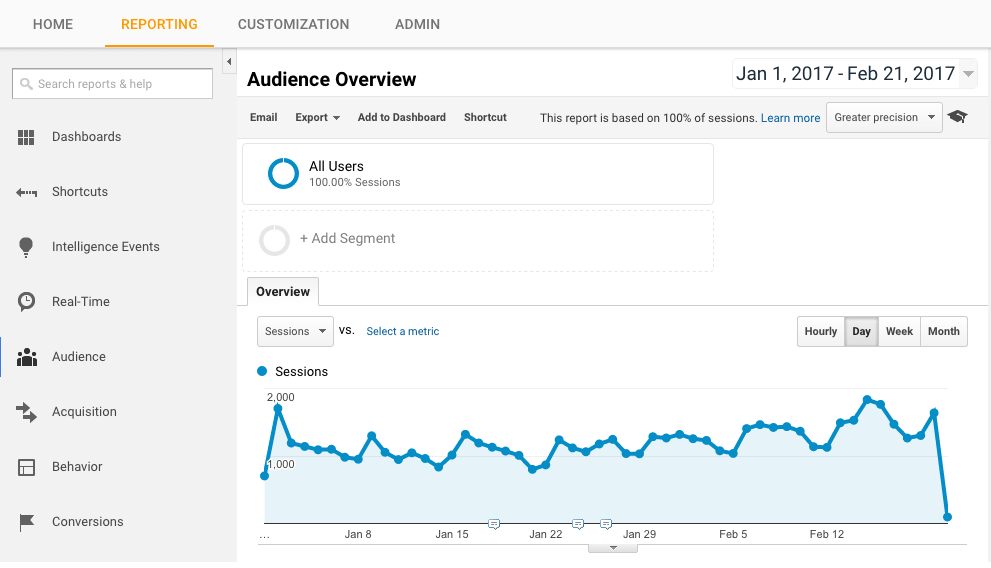 google analytics reports
